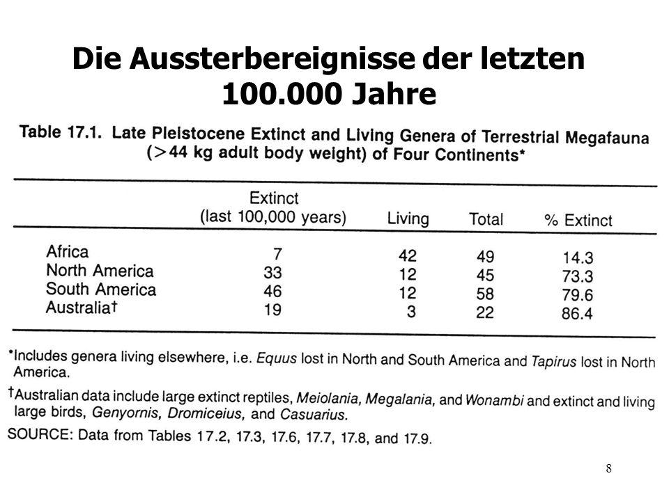 9 Aussterbeereignisse des späten Pleistozäns Martin und Klein (1989)
