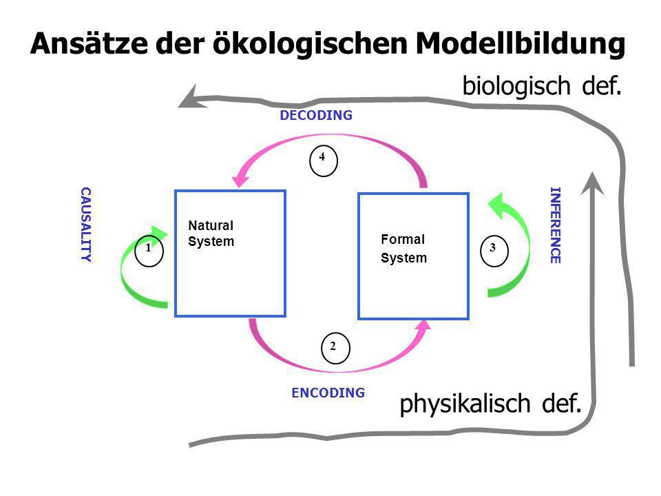 Ansätze der ökologischen Modellbildung Natural System ENCODING DECODING Formal System INFERENCE CAUSALITY 1 2 4 3 biologisch def. physikalisch def.