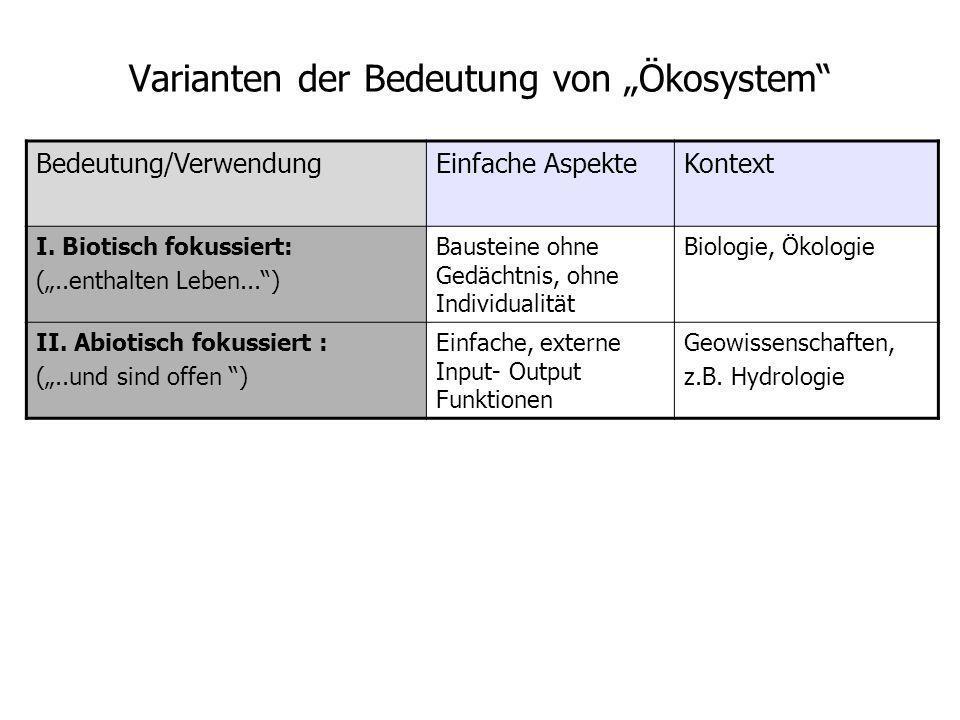 Varianten der Bedeutung von Ökosystem Bedeutung/VerwendungEinfache AspekteKontext I. Biotisch fokussiert: (..enthalten Leben...) Bausteine ohne Gedäch