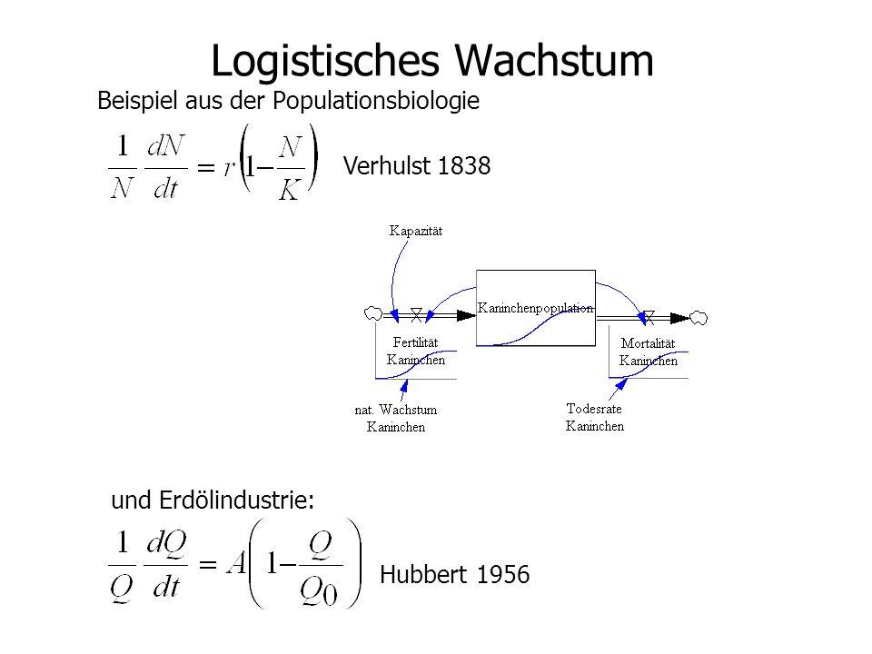 Logistisches Wachstum Beispiel aus der Populationsbiologie Verhulst 1838 Hubbert 1956 und Erdölindustrie: