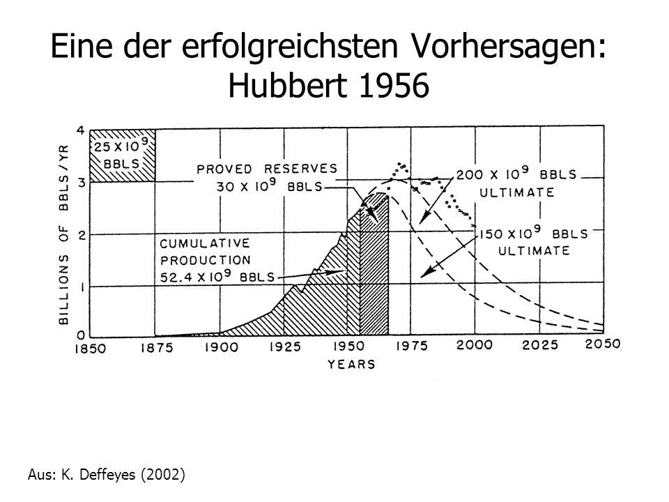 Eine der erfolgreichsten Vorhersagen: Hubbert 1956 Aus: K. Deffeyes (2002)