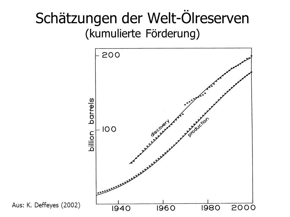 Schätzungen der Welt-Ölreserven (kumulierte Förderung) Aus: K. Deffeyes (2002)