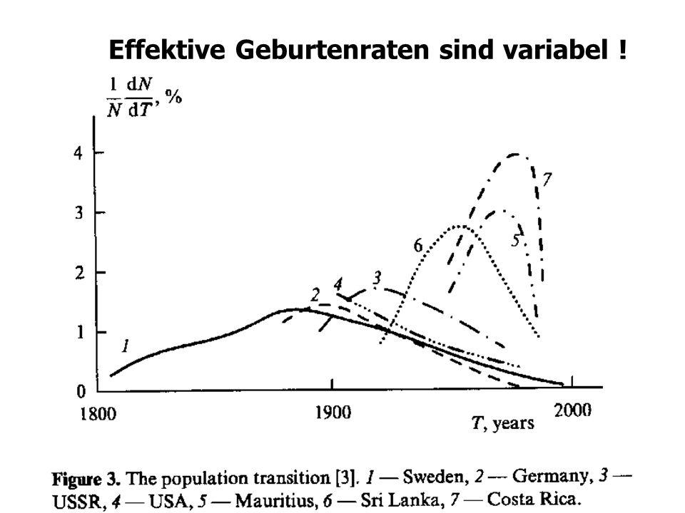 Effektive Geburtenraten sind variabel !