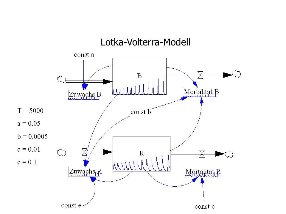 T = 5000 a = 0.05 b = 0.0005 c = 0.01 e = 0.1 Lotka-Volterra-Modell