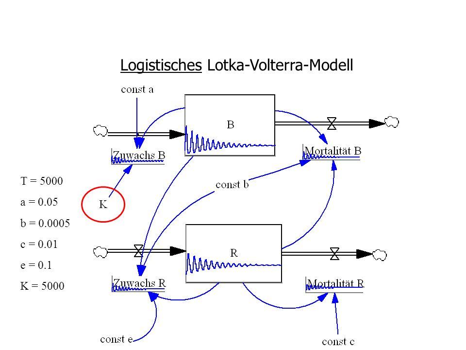 Logistisches Lotka-Volterra-Modell T = 5000 a = 0.05 b = 0.0005 c = 0.01 e = 0.1 K = 5000
