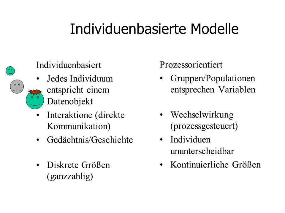 Individuenbasierte Modelle Individuenbasiert Jedes Individuum entspricht einem Datenobjekt Interaktione (direkte Kommunikation) Gedächtnis/Geschichte Diskrete Größen (ganzzahlig) Prozessorientiert Gruppen/Populationen entsprechen Variablen Wechselwirkung (prozessgesteuert) Individuen ununterscheidbar Kontinuierliche Größen