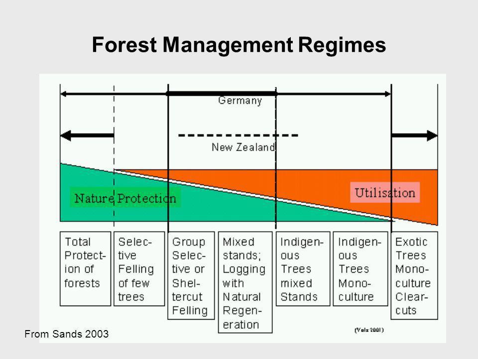 Forest Management Regimes From Sands 2003