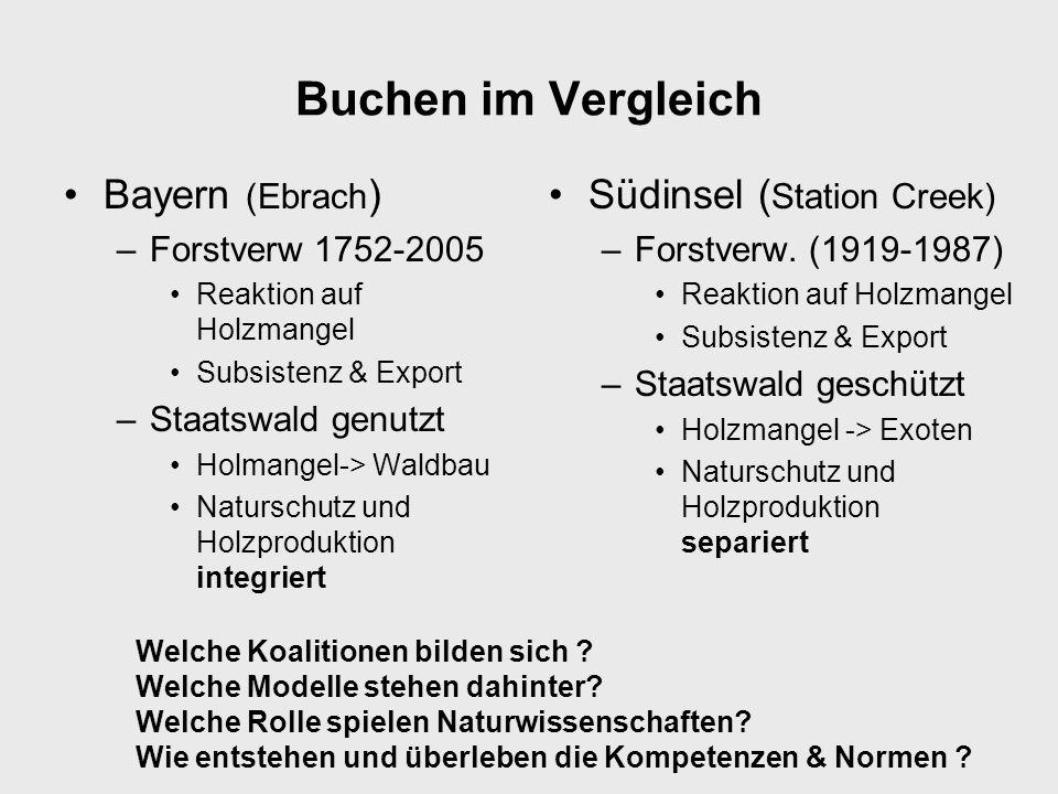 Buchen im Vergleich Bayern (Ebrach ) –Forstverw 1752-2005 Reaktion auf Holzmangel Subsistenz & Export –Staatswald genutzt Holmangel-> Waldbau Natursch
