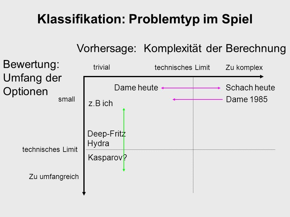 Klassifikation: Problemtyp im Spiel Bewertung: Umfang der Optionen small Zu umfangreich Schach heute Vorhersage: Komplexität der Berechnung trivial Zu