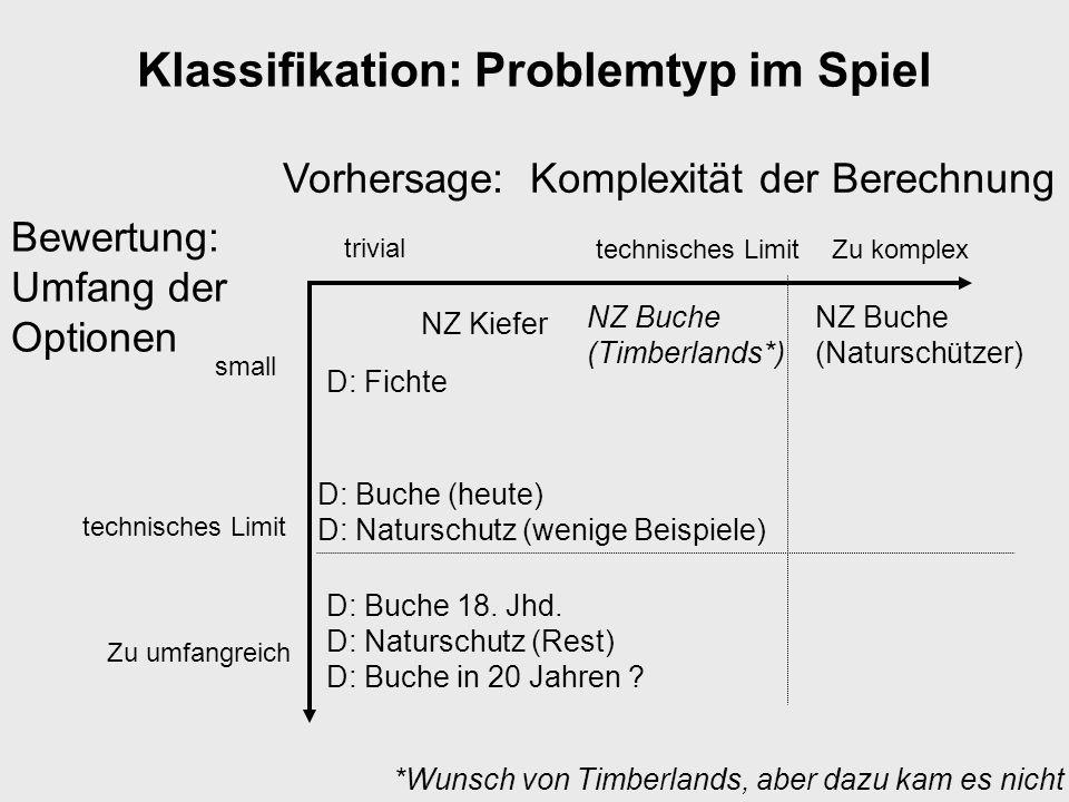 Klassifikation: Problemtyp im Spiel Bewertung: Umfang der Optionen small Zu umfangreich NZ Buche (Naturschützer) Vorhersage: Komplexität der Berechnun