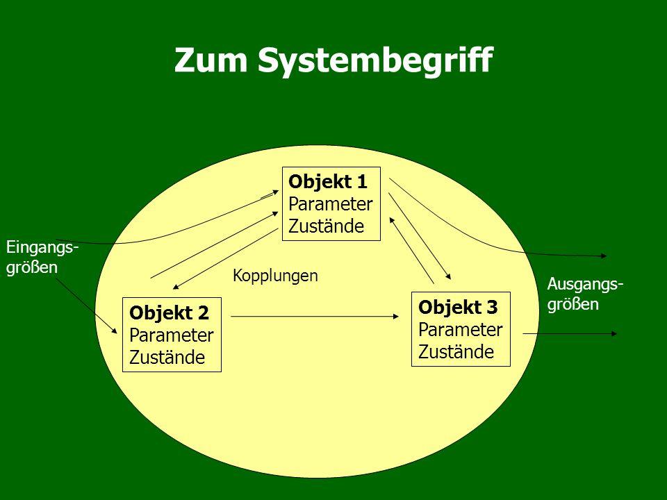 Zum Systembegriff Objekt 1 Parameter Zustände Objekt 2 Parameter Zustände Objekt 3 Parameter Zustände Eingangs- größen Ausgangs- größen Kopplungen