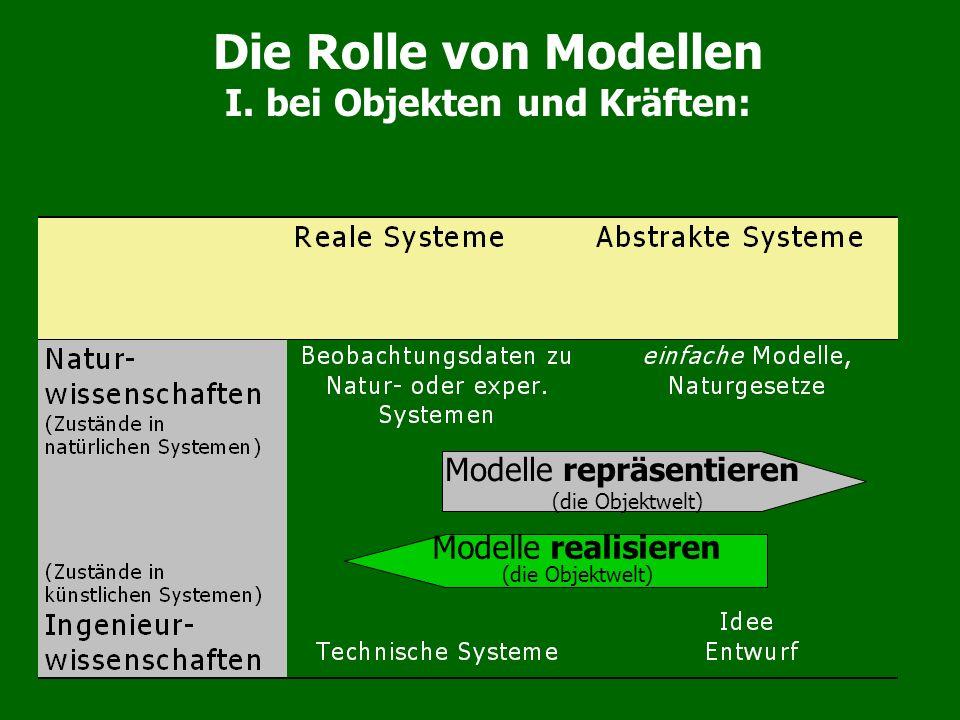 Modelle repräsentieren (die Objektwelt) Modelle realisieren (die Objektwelt) Die Rolle von Modellen I. bei Objekten und Kräften: