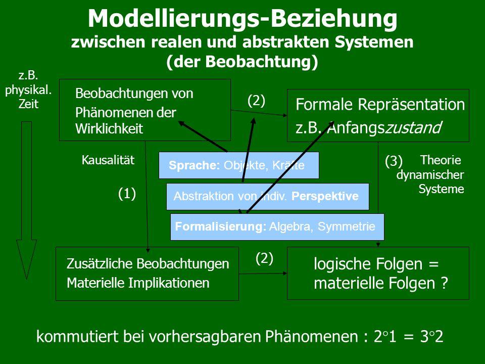 Modellierungs-Beziehung zwischen realen und abstrakten Systemen (der Beobachtung) (1) (3) Formale Repräsentation z.B. Anfangszustand Beobachtungen von