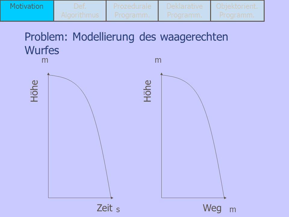 Problem: Modellierung des waagerechten Wurfes Zeit Höhe m s Weg Höhe m m MotivationDef. Algorithmus Prozedurale Programm. Deklarative Programm. Objekt