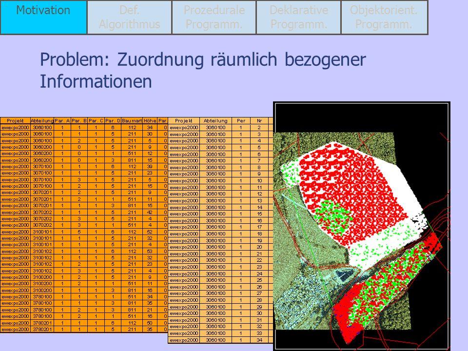 Problem: Zuordnung räumlich bezogener Informationen MotivationDef. Algorithmus Prozedurale Programm. Deklarative Programm. Objektorient. Programm.