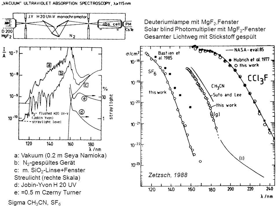 Sigma CH 3 CN, SF 6 Zetzsch, 1988 a: Vakuum (0.2 m Seya Namioka) b: N 2 -gespültes Gerät c: m. SiO 2 -Linse+Fenster Streulicht (rechte Skala) d: Jobin