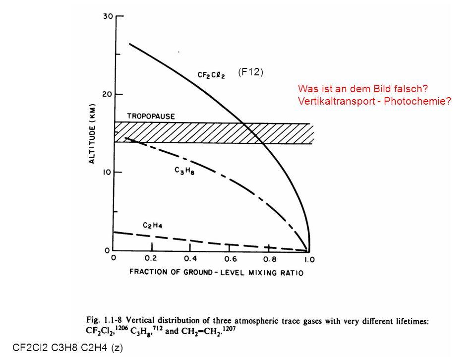 CF2Cl2 C3H8 C2H4 (z) (F12) Was ist an dem Bild falsch? Vertikaltransport - Photochemie?
