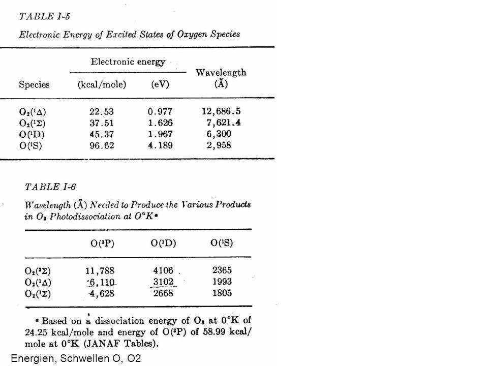 Energien, Schwellen O, O2