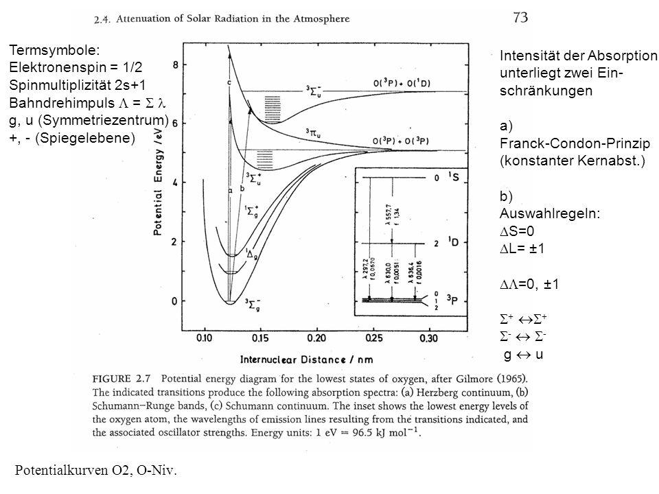 Potentialkurven O2, O-Niv. Intensität der Absorption unterliegt zwei Ein- schränkungen a) Franck-Condon-Prinzip (konstanter Kernabst.) b) Auswahlregel