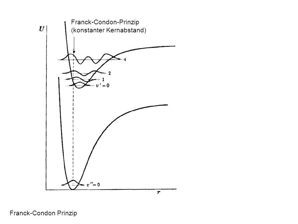 Franck-Condon Prinzip Franck-Condon-Prinzip (konstanter Kernabstand)