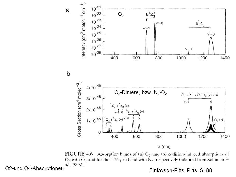 O2-und O4-Absorptionen a Finlayson-Pitts Pitts, S. 88 O2O2 O 2 -Dimere, bzw. N 2 ·O 2