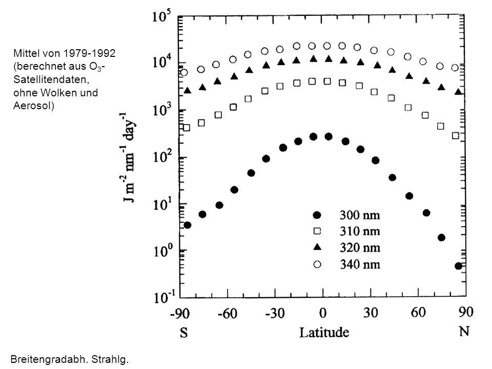 Breitengradabh. Strahlg. Mittel von 1979-1992 (berechnet aus O 3 - Satellitendaten, ohne Wolken und Aerosol)