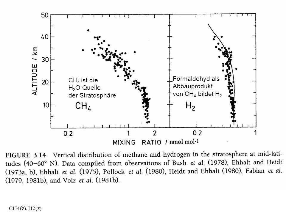 CH4(z), H2(z) CH 4 ist die H 2 O-Quelle der Stratosphäre Formaldehyd als Abbauprodukt von CH 4 bildet H 2