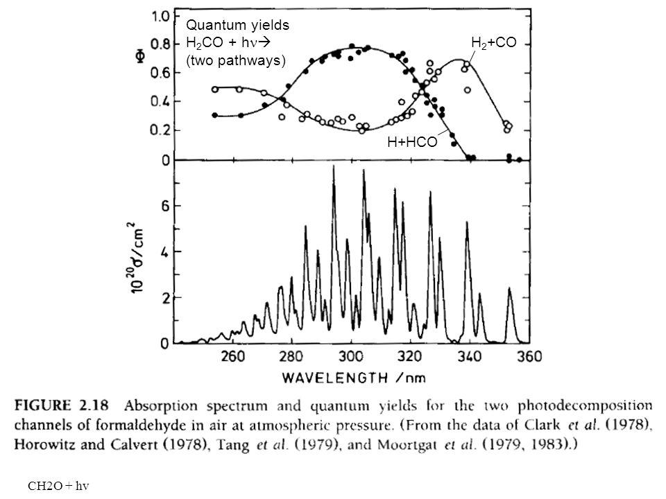CH2O + hv CH 4 ist die H 2 O-Quelle der Stratosphäre Formaldehyd als Abbauprodukt von CH 4 bildet H 2 H 2 +CO H+HCO Quantum yields H 2 CO + h (two pat