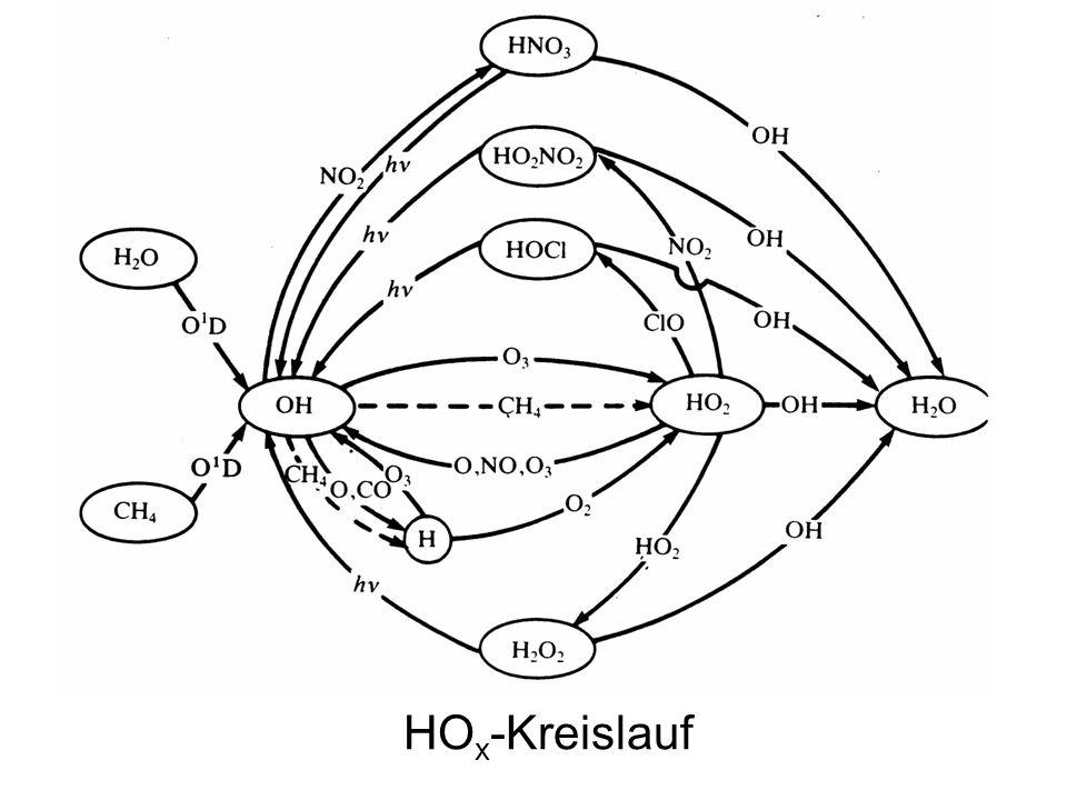 HO x -Kreislauf