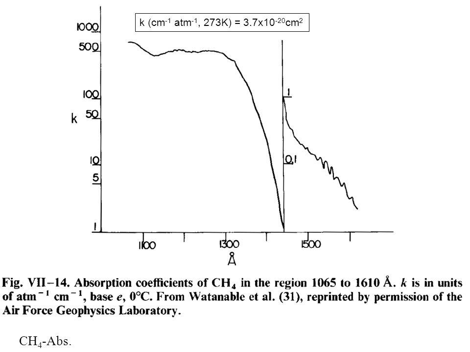 CH 4 -Abs. h k (cm -1 atm -1, 273K) = 3.7x10 -20 cm 2