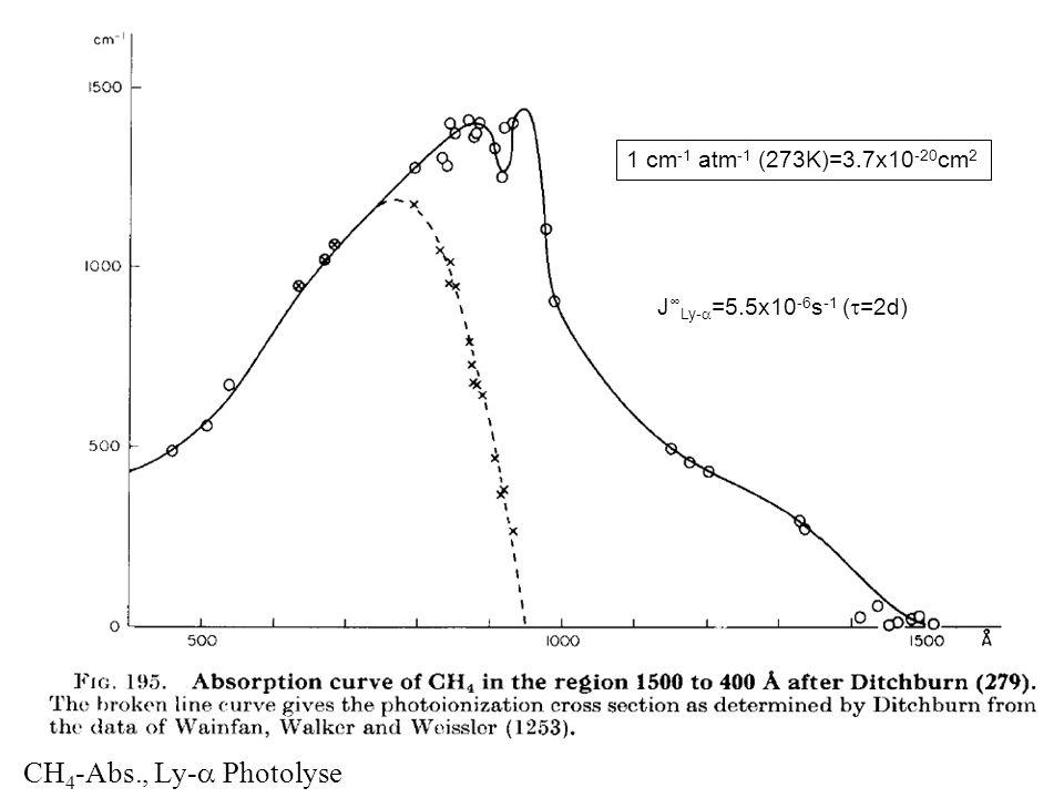 CH 4 -Abs., Ly- Photolyse minhdmoa 1 cm -1 atm -1 (273K)=3.7x10 -20 cm 2 J Ly- =5.5x10 -6 s -1 ( =2d)