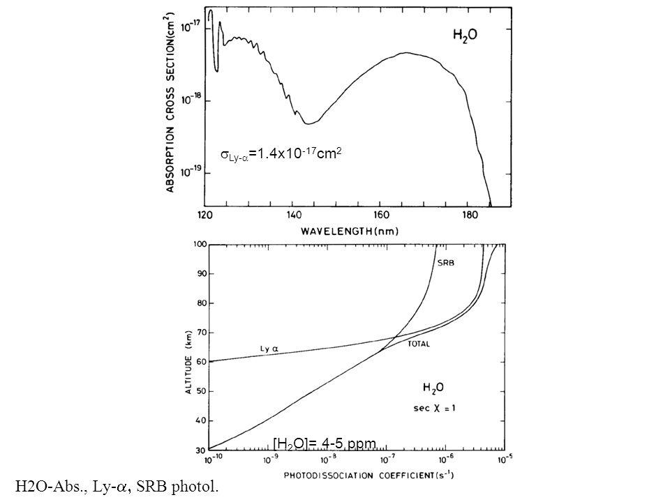 H2O-Abs., Ly- SRB photol. Ly- =1.4x10 -17 cm 2 [H 2 O]= 4-5 ppm