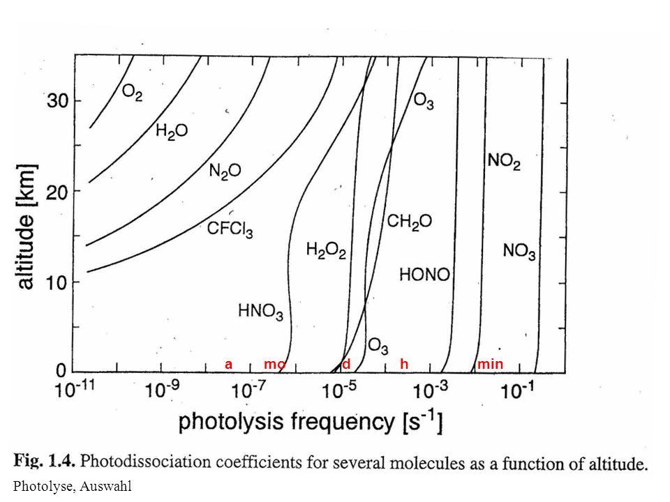 Photolyse, Auswahl minhdmoa