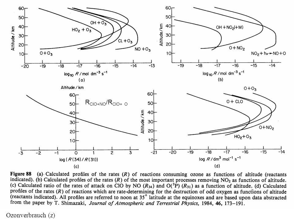 Ozonverbrauch (z) R ClO+NO /R ClO+ O