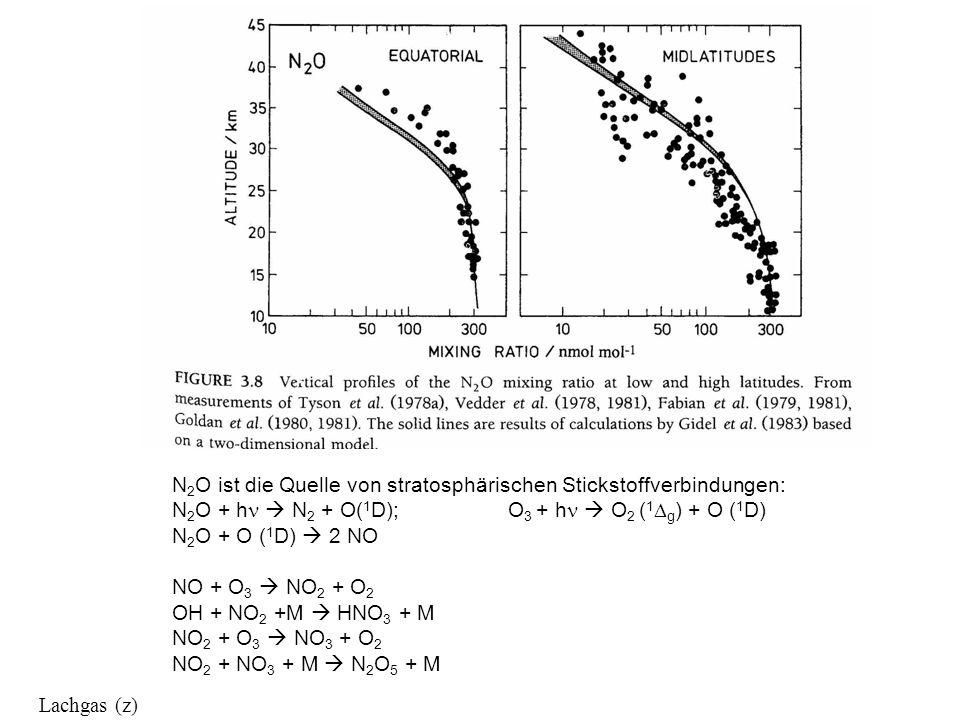 Lachgas (z) N 2 O ist die Quelle von stratosphärischen Stickstoffverbindungen: N 2 O + h N 2 + O( 1 D); O 3 + h O 2 ( 1 g ) + O ( 1 D) N 2 O + O ( 1 D