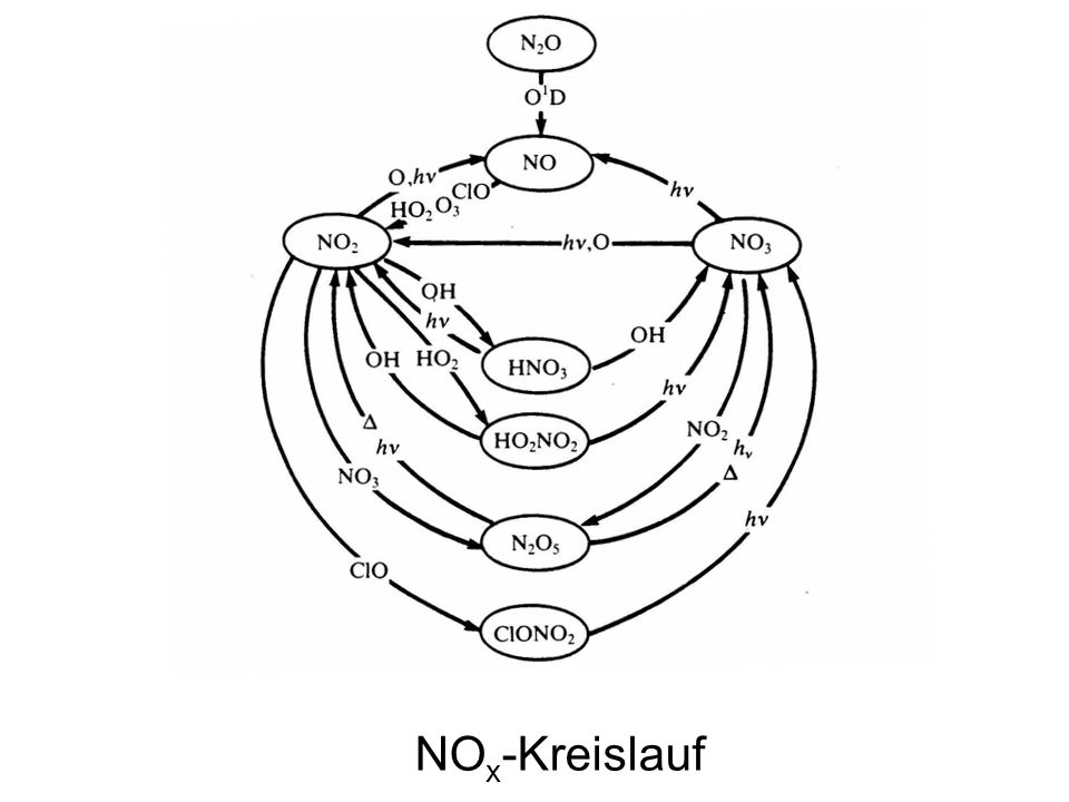 NO x -Kreislauf