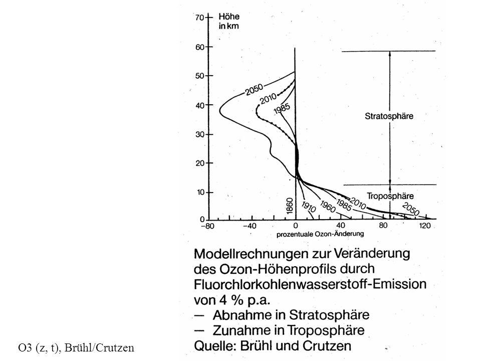 O3 (z, t), Brühl/Crutzen