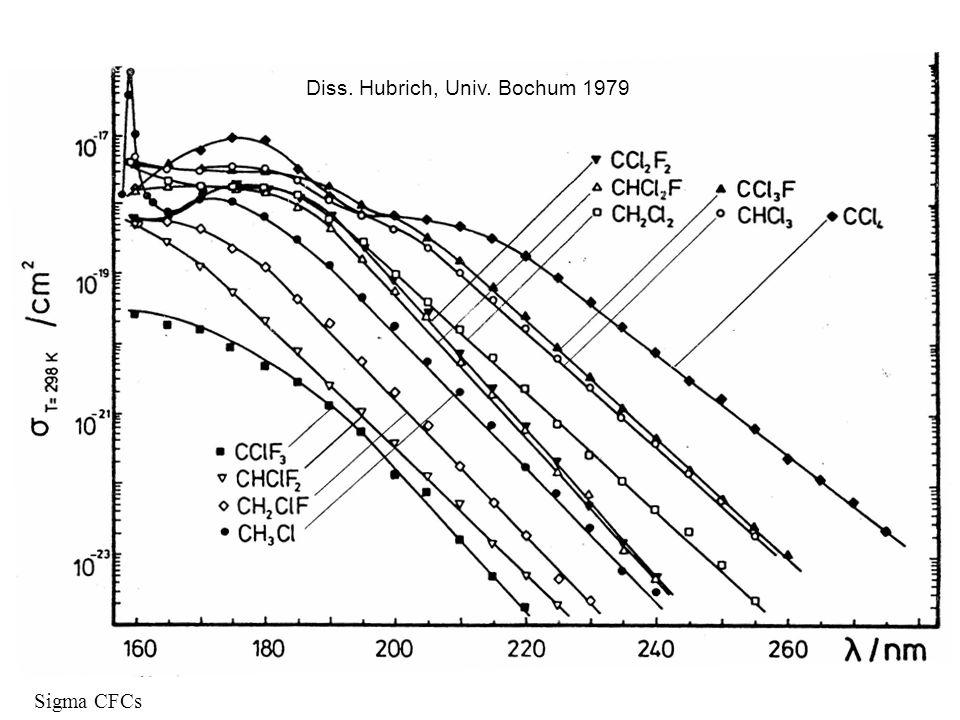 Sigma CFCs Diss. Hubrich, Univ. Bochum 1979