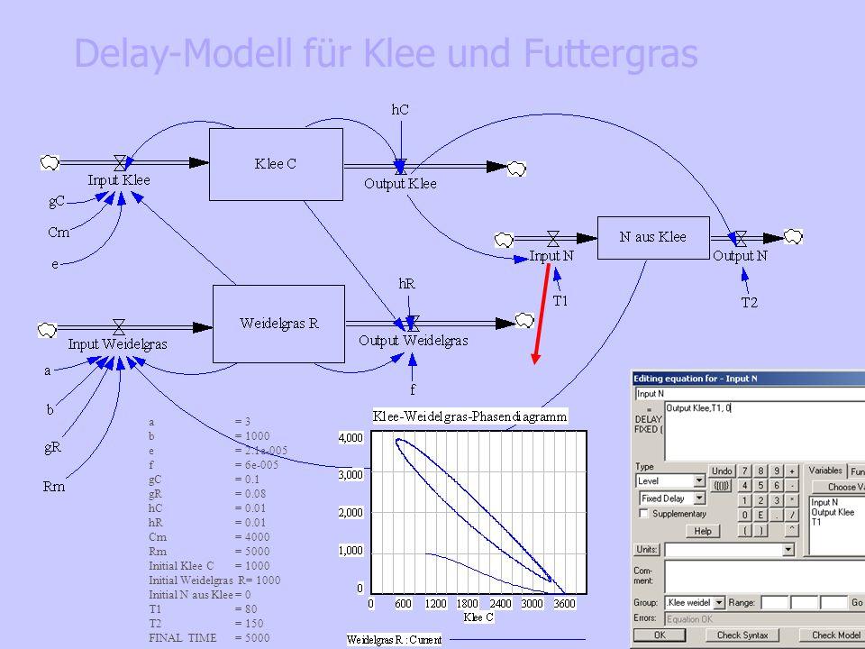 a= 3 b= 1000 e= 2.1e-005 f= 6e-005 gC= 0.1 gR= 0.08 hC= 0.01 hR= 0.01 Cm= 4000 Rm= 5000 Initial Klee C= 1000 Initial Weidelgras R= 1000 Initial N aus Klee= 0 T1= 80 T2= 150 FINAL TIME = 5000