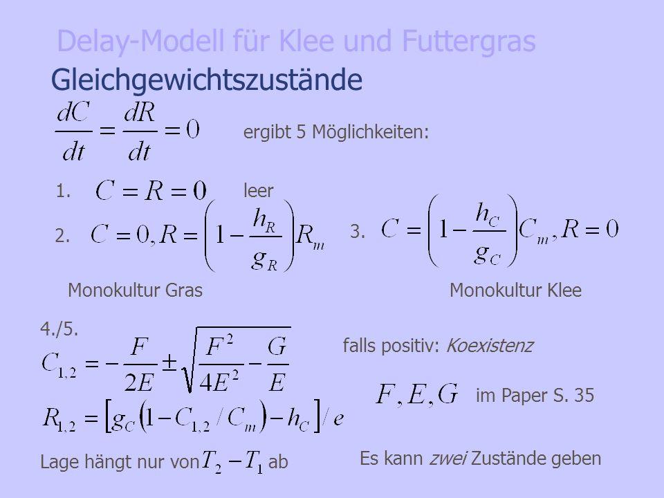Gleichgewichtszustände ergibt 5 Möglichkeiten: 3. 2. 4./5. falls positiv: Koexistenz 1. leer Monokultur GrasMonokultur Klee im Paper S. 35 Lage hängt