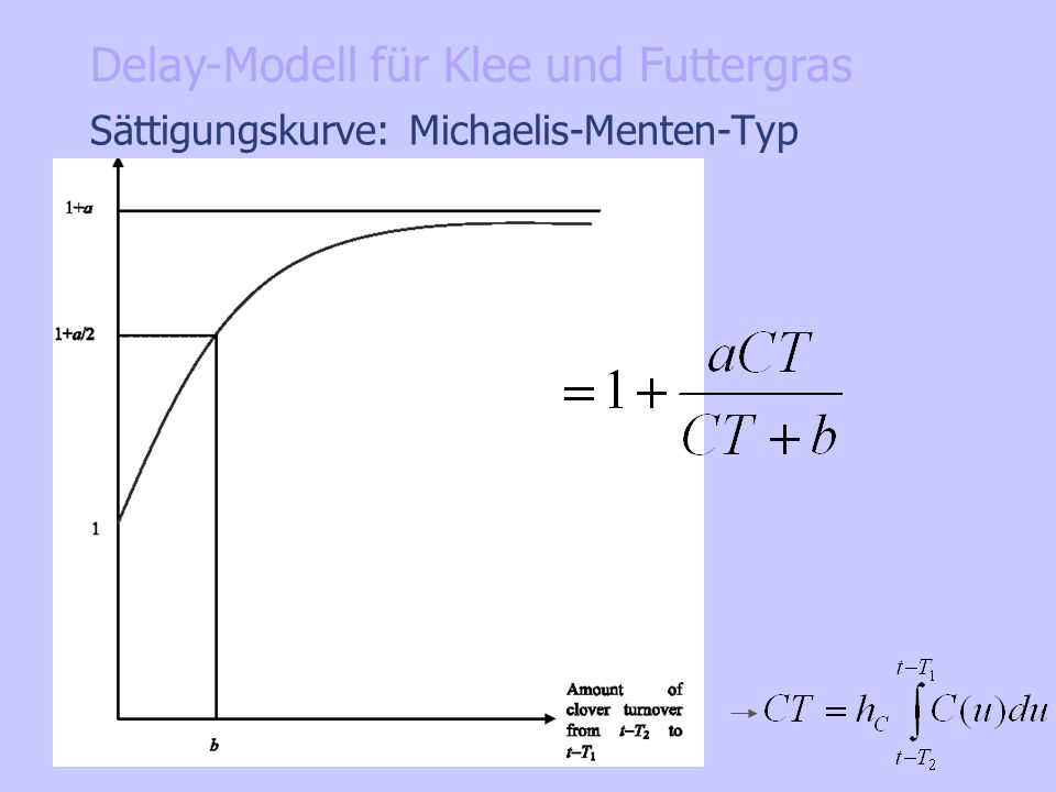 Sättigungskurve: Michaelis-Menten-Typ Delay-Modell für Klee und Futtergras