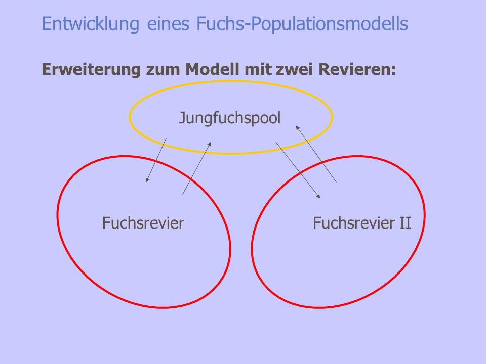 Entwicklung eines Fuchs-Populationsmodells Mortalitäts-Alter der Alttiere Initial- und Grenzwerte des Mäuse-Randomprozesses... des Reproduktions-R.pro