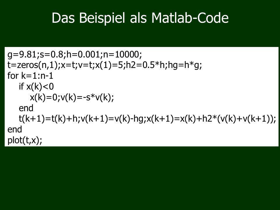 Das Beispiel als Matlab-Code g=9.81;s=0.8;h=0.001;n=10000; t=zeros(n,1);x=t;v=t;x(1)=5;h2=0.5*h;hg=h*g; for k=1:n-1 if x(k)<0 x(k)=0;v(k)=-s*v(k); end t(k+1)=t(k)+h;v(k+1)=v(k)-hg;x(k+1)=x(k)+h2*(v(k)+v(k+1)); end plot(t,x);