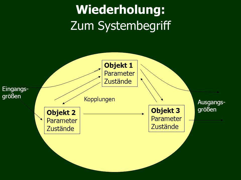 Zum Systembegriff Objekt 1 Parameter Zustände Objekt 2 Parameter Zustände Objekt 3 Parameter Zustände Eingangs- größen Ausgangs- größen Kopplungen Wiederholung: