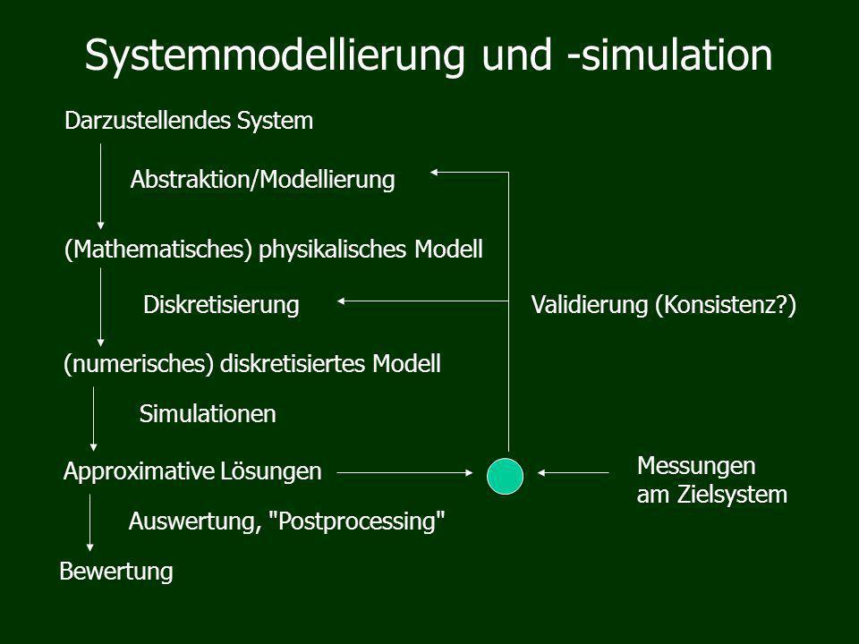 Systemmodellierung und -simulation Darzustellendes System (Mathematisches) physikalisches Modell (numerisches) diskretisiertes Modell Approximative Lösungen Bewertung Abstraktion/Modellierung Diskretisierung Simulationen Messungen am Zielsystem Auswertung, Postprocessing Validierung (Konsistenz )