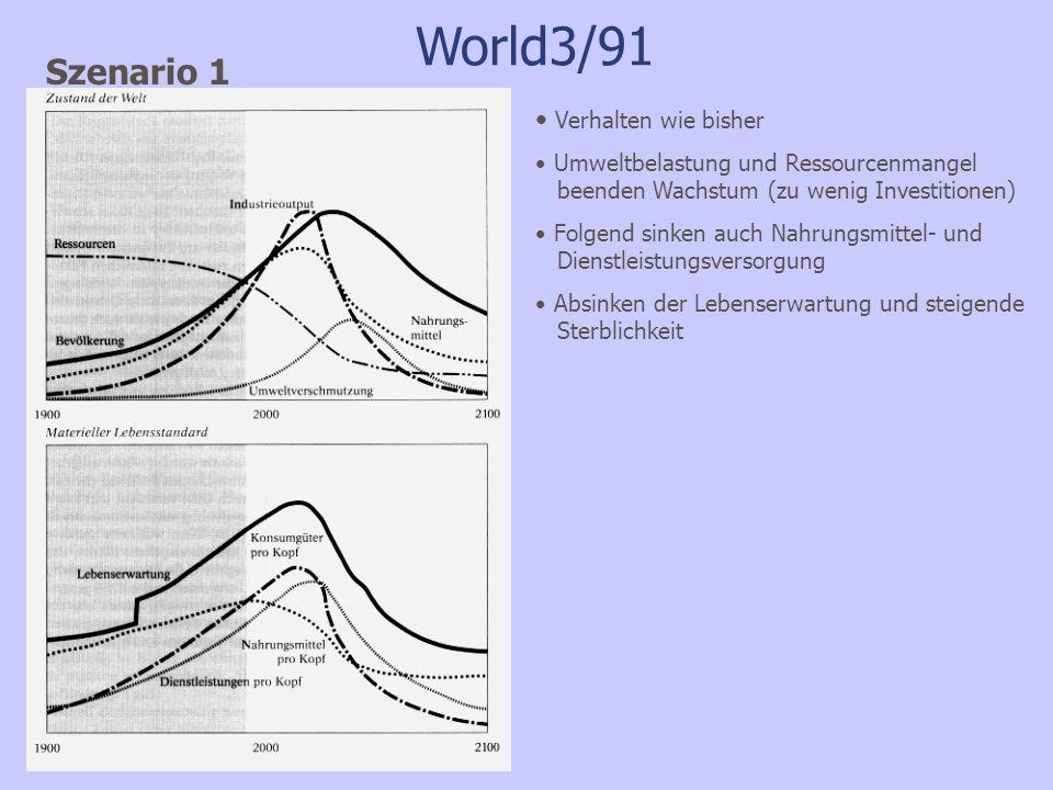 World3/91 Szenario 1 Verhalten wie bisher Umweltbelastung und Ressourcenmangel beenden Wachstum (zu wenig Investitionen) Folgend sinken auch Nahrungsm