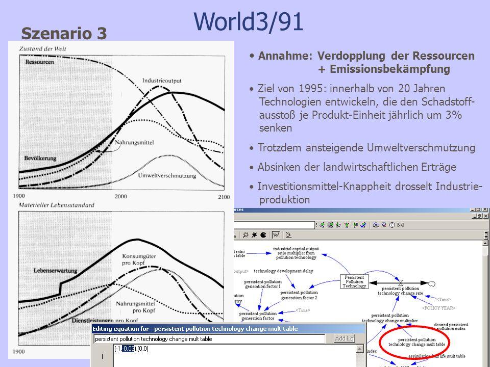 World3/91 Szenario 3 Annahme: Verdopplung der Ressourcen + Emissionsbekämpfung Ziel von 1995: innerhalb von 20 Jahren Technologien entwickeln, die den Schadstoff- ausstoß je Produkt-Einheit jährlich um 3% senken Trotzdem ansteigende Umweltverschmutzung Absinken der landwirtschaftlichen Erträge Investitionsmittel-Knappheit drosselt Industrie- produktion