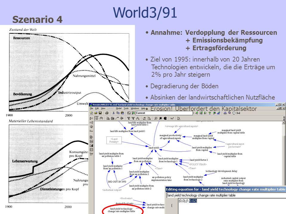 World3/91 Szenario 4 Annahme: Verdopplung der Ressourcen + Emissionsbekämpfung + Ertragsförderung Ziel von 1995: innerhalb von 20 Jahren Technologien entwickeln, die die Erträge um 2% pro Jahr steigern Degradierung der Böden Absinken der landwirtschaftlichen Nutzfläche Erosion.