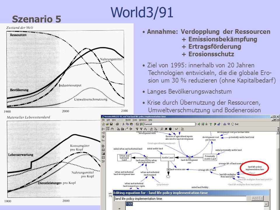 World3/91 Szenario 5 Annahme: Verdopplung der Ressourcen + Emissionsbekämpfung + Ertragsförderung + Erosionsschutz Ziel von 1995: innerhalb von 20 Jahren Technologien entwickeln, die die globale Ero- sion um 30 % reduzieren (ohne Kapitalbedarf) Langes Bevölkerungswachstum Krise durch Übernutzung der Ressourcen, Umweltverschmutzung und Bodenerosion