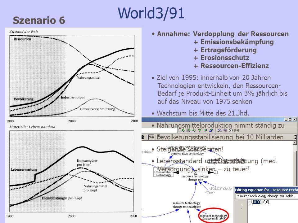 World3/91 Szenario 6 Annahme: Verdopplung der Ressourcen + Emissionsbekämpfung + Ertragsförderung + Erosionsschutz + Ressourcen-Effizienz Ziel von 1995: innerhalb von 20 Jahren Technologien entwickeln, den Ressourcen- Bedarf je Produkt-Einheit um 3% jährlich bis auf das Niveau von 1975 senken Wachstum bis Mitte des 21.Jhd.